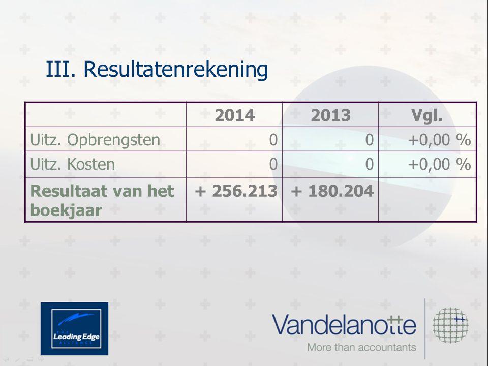 III. Resultatenrekening 20142013Vgl. Uitz. Opbrengsten00+0,00 % Uitz.