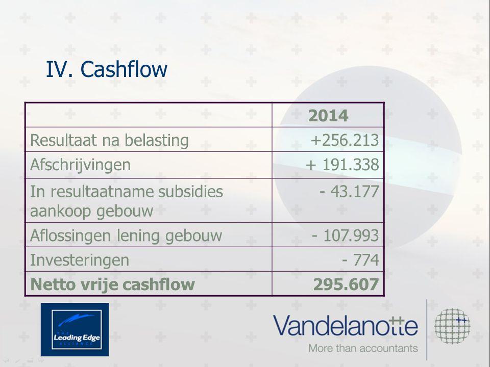 IV. Cashflow 2014 Resultaat na belasting+256.213 Afschrijvingen+ 191.338 In resultaatname subsidies aankoop gebouw - 43.177 Aflossingen lening gebouw-