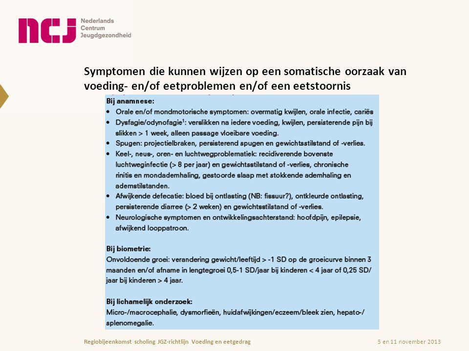 Symptomen die kunnen wijzen op een somatische oorzaak van voeding- en/of eetproblemen en/of een eetstoornis 5 en 11 november 2013Regiobijeenkomst scholing JGZ-richtlijn Voeding en eetgedrag