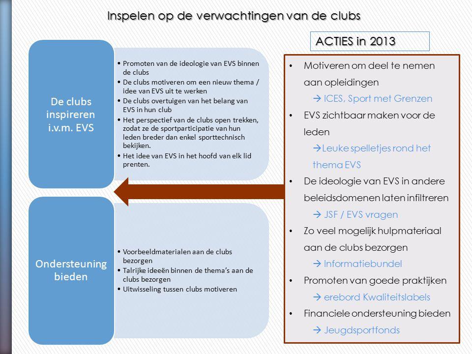 Inspelen op de verwachtingen van de clubs Promoten van de ideologie van EVS binnen de clubs De clubs motiveren om een nieuw thema / idee van EVS uit t