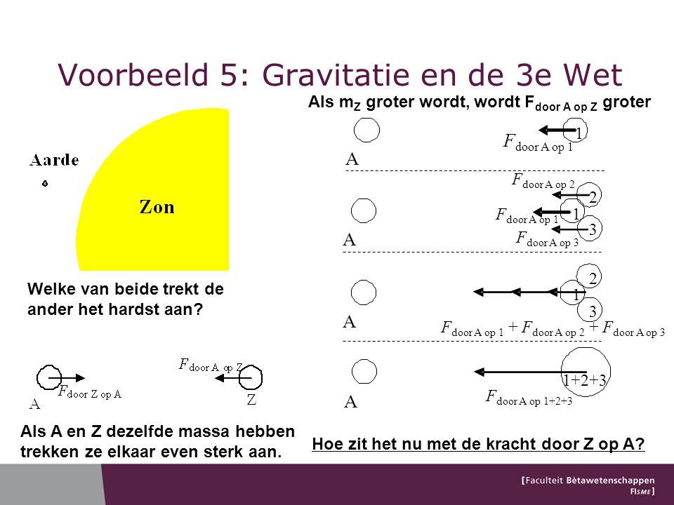 Voorbeeld 5: Gravitatie en de 3e Wet A 1+2+3 F door A op 1+2+3 1 A F door A op 1 F door A op 2 1 A 3 2 F door A op 3 F door A op 1 1 A 3 2 F door A op 1 + F door A op 2 + F door A op 3 Welke van beide trekt de ander het hardst aan.