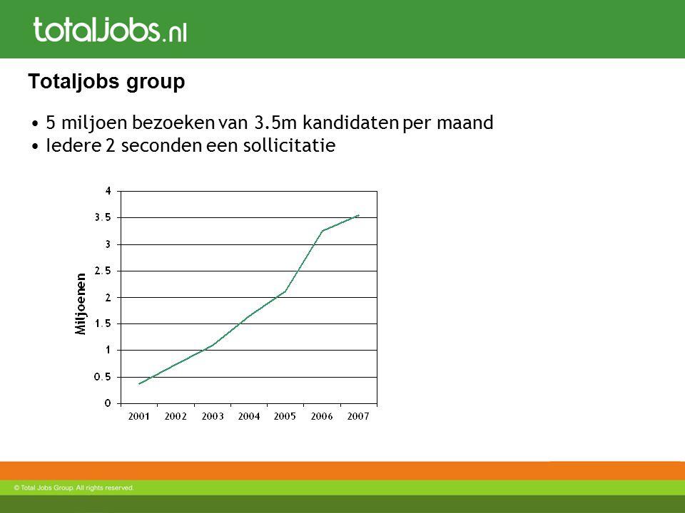 Totaljobs group 5 miljoen bezoeken van 3.5m kandidaten per maand Iedere 2 seconden een sollicitatie