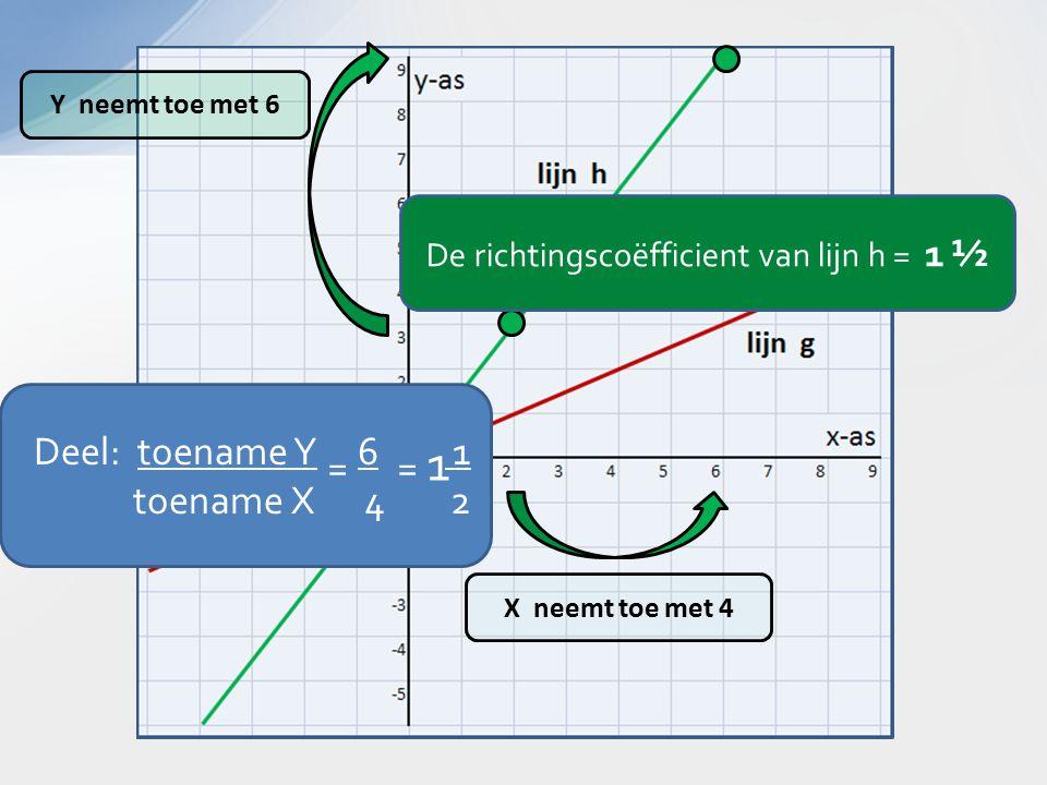 X neemt toe met 4 Y neemt toe met 6 Deel: toename Y 6 1 toename X 4 2 = = 1 De richtingscoëfficient van lijn h = 1 ½