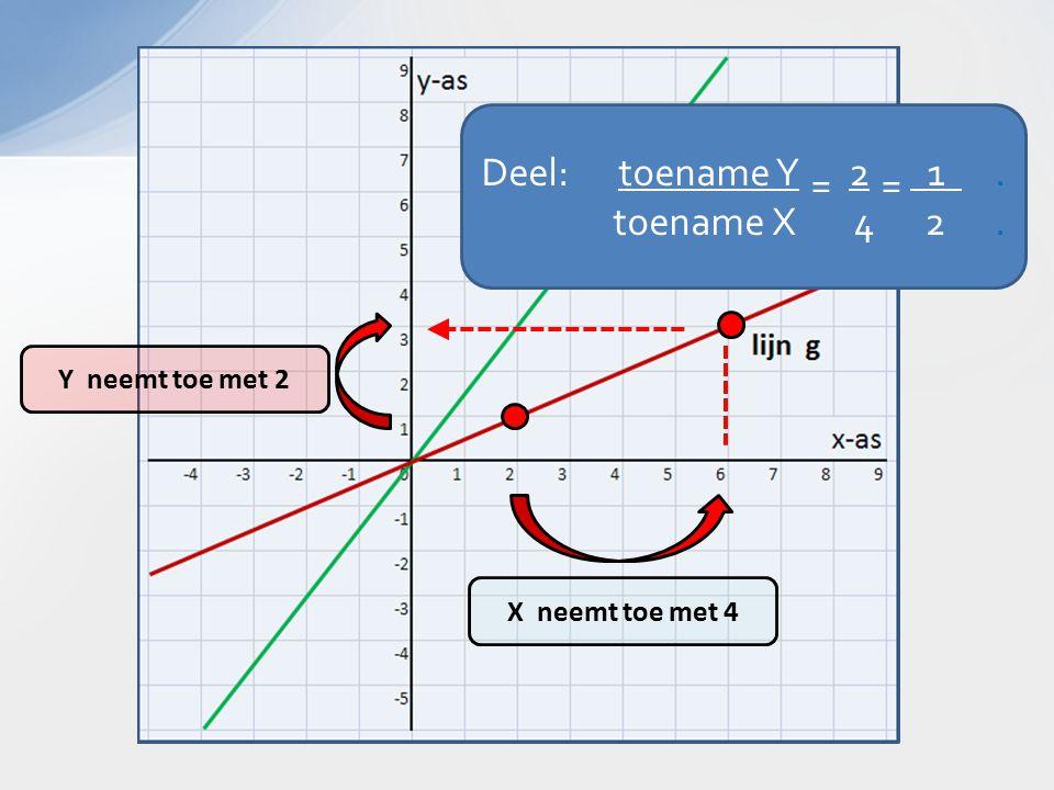 X neemt toe met 4 Y neemt toe met 2 Deel: toename Y 2 1. toename X 4 2. =