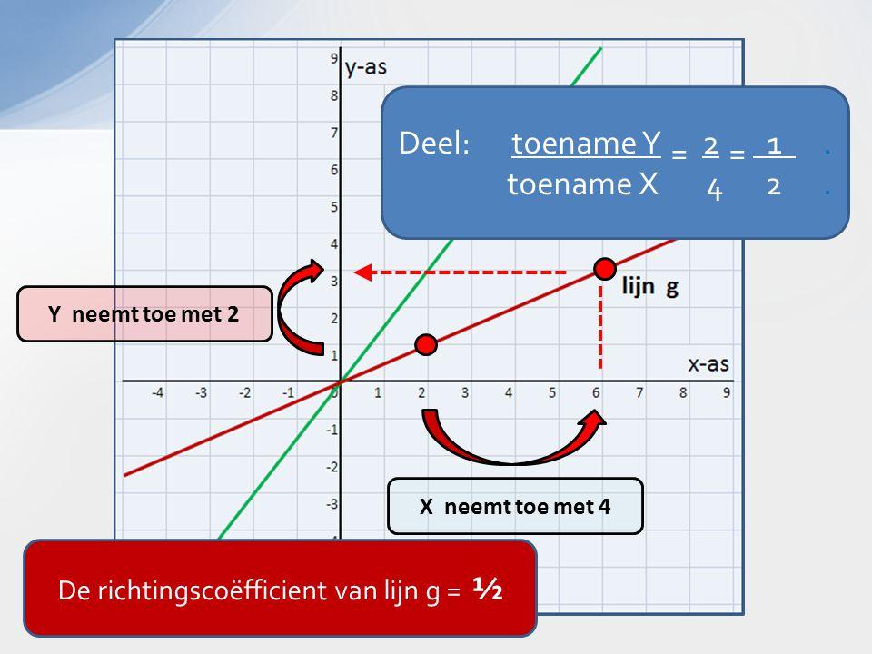 X neemt toe met 4 Y neemt toe met 2 Deel: toename Y 2 1.