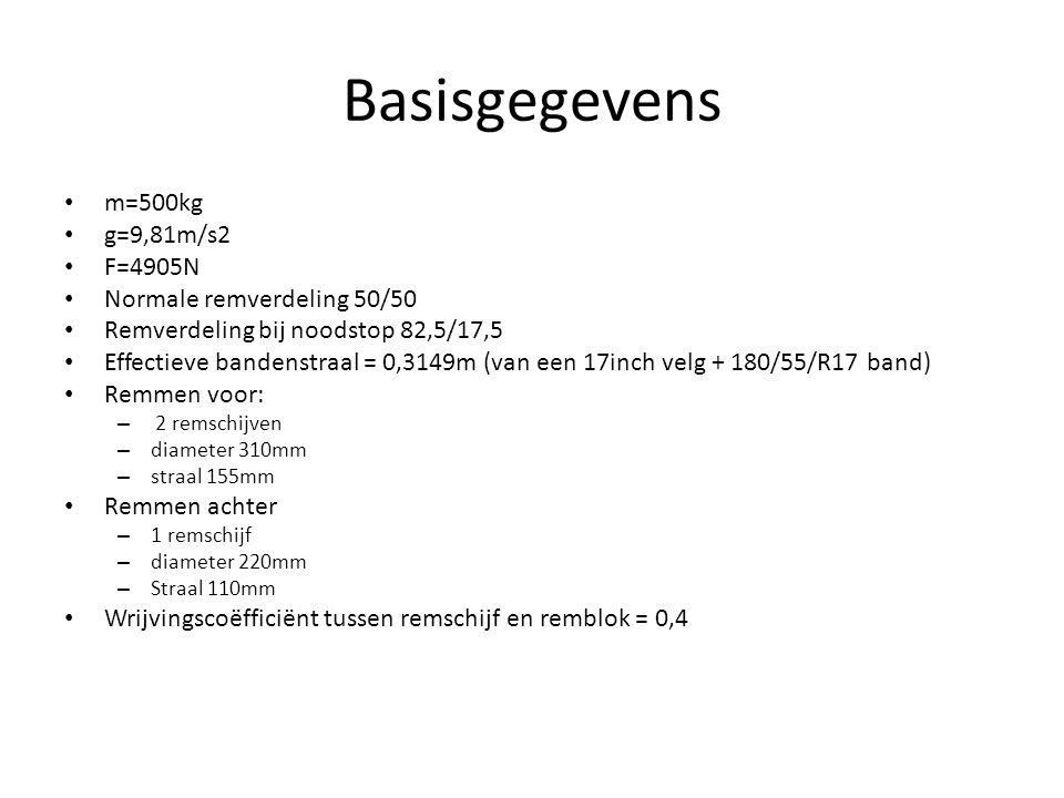 Basisgegevens m=500kg g=9,81m/s2 F=4905N Normale remverdeling 50/50 Remverdeling bij noodstop 82,5/17,5 Effectieve bandenstraal = 0,3149m (van een 17i