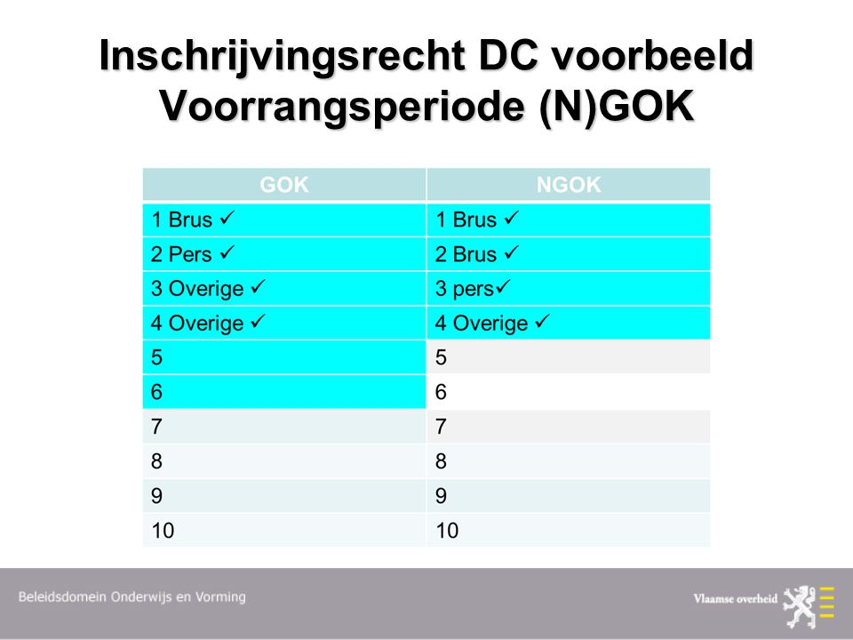 Inschrijvingsrecht DC voorbeeld Voorrangsperiode (N)GOK