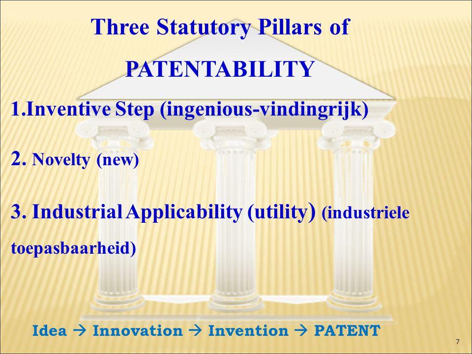 Three Statutory Pillars of PATENTABILITY 1.Inventive Step (ingenious-vindingrijk) 2. Novelty (new) 3. Industrial Applicability (utility ) (industriele