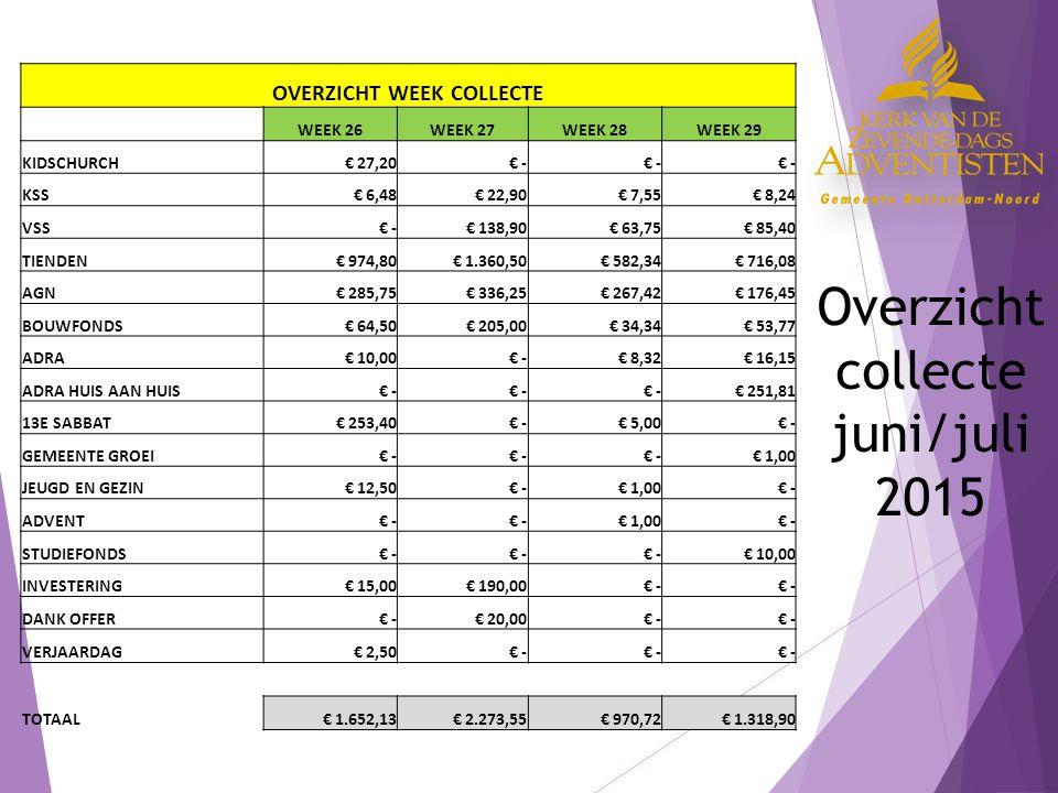 Overzicht collecte juni/juli 2015 OVERZICHT WEEK COLLECTE WEEK 26WEEK 27WEEK 28WEEK 29 KIDSCHURCH € 27,20 € - KSS € 6,48 € 22,90 € 7,55 € 8,24 VSS € - € 138,90 € 63,75 € 85,40 TIENDEN € 974,80 € 1.360,50 € 582,34 € 716,08 AGN € 285,75 € 336,25 € 267,42 € 176,45 BOUWFONDS € 64,50 € 205,00 € 34,34 € 53,77 ADRA € 10,00 € - € 8,32 € 16,15 ADRA HUIS AAN HUIS € - € 251,81 13E SABBAT € 253,40 € - € 5,00 € - GEMEENTE GROEI € - € 1,00 JEUGD EN GEZIN € 12,50 € - € 1,00 € - ADVENT € - € 1,00 € - STUDIEFONDS € - € 10,00 INVESTERING € 15,00 € 190,00 € - DANK OFFER € - € 20,00 € - VERJAARDAG € 2,50 € - TOTAAL € 1.652,13 € 2.273,55 € 970,72 € 1.318,90