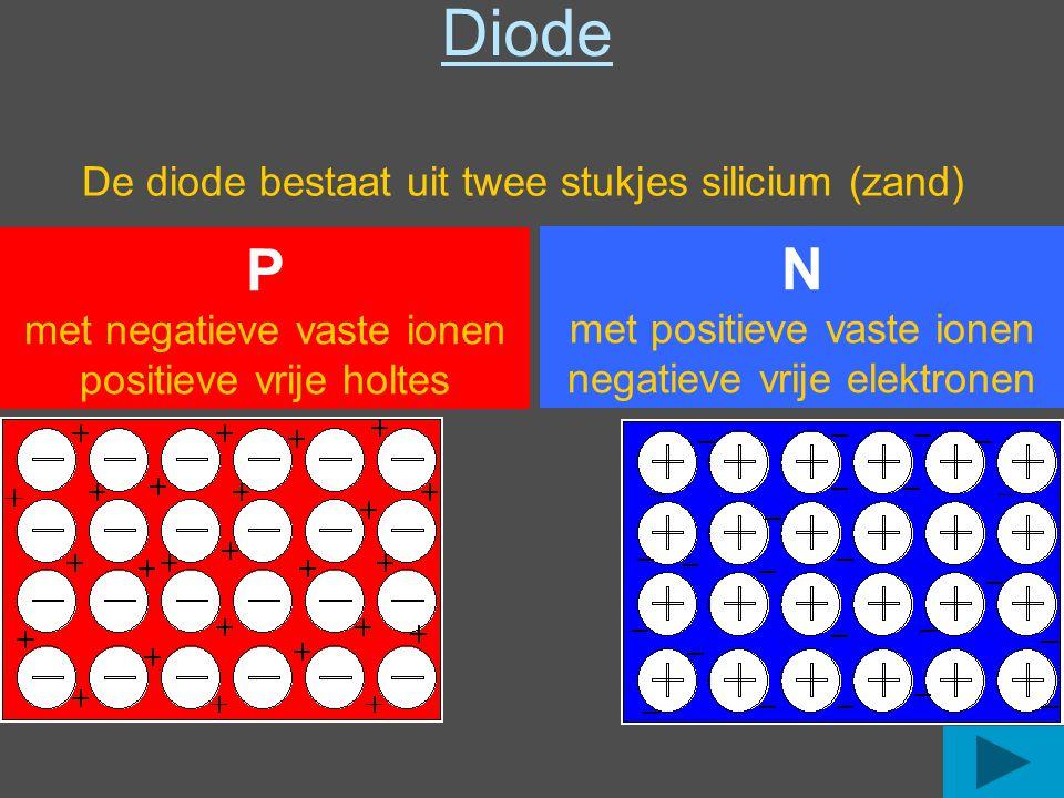De diode bestaat uit twee stukjes silicium (zand) P met negatieve vaste ionen positieve vrije holtes P N N met positieve vaste ionen negatieve vrije elektronen Diode