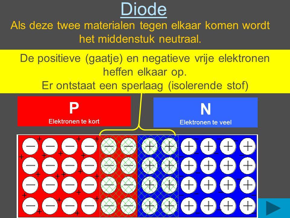 Als deze twee materialen tegen elkaar komen wordt het middenstuk neutraal.