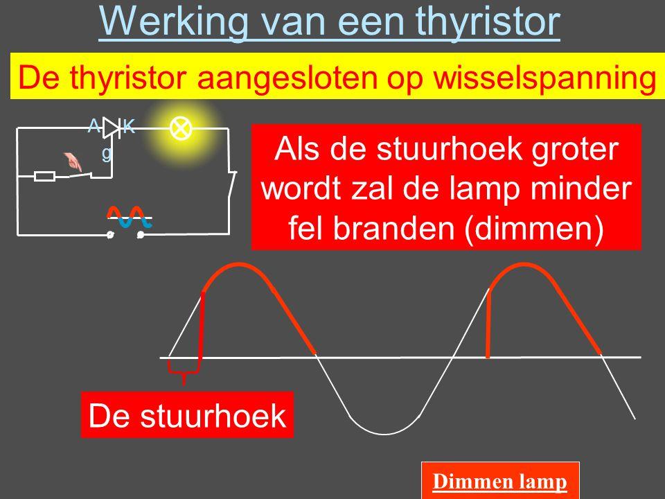 Werking van een thyristor A K g De thyristor aangesloten op wisselspanning De stuurhoek Als de stuurhoek groter wordt zal de lamp minder fel branden (dimmen) Dimmen lamp