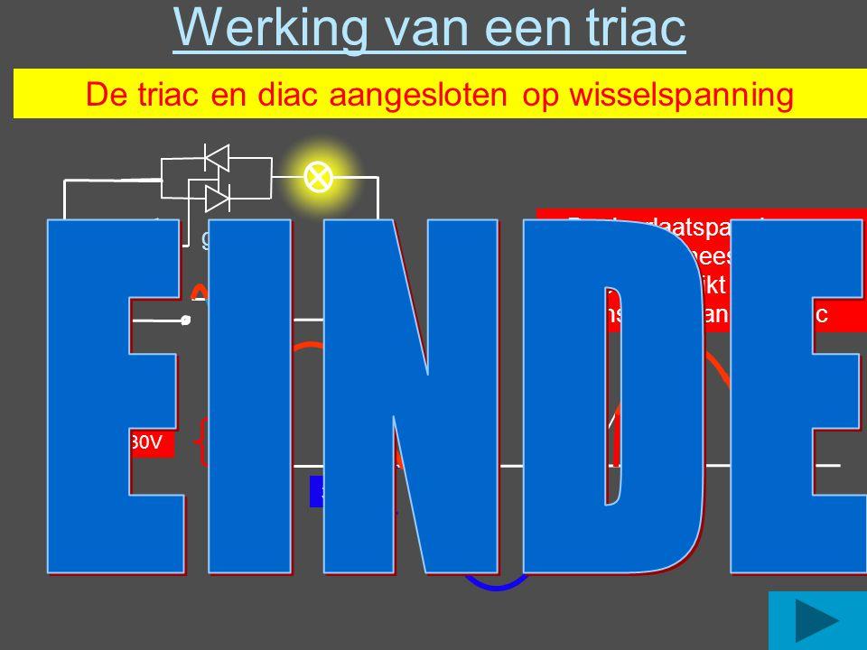 Werking van een triac g De triac en diac aangesloten op wisselspanning 30V De doorlaatspanning van een diac is meestal +/- 30V Veel gebruikt voor het aansturen van een triac