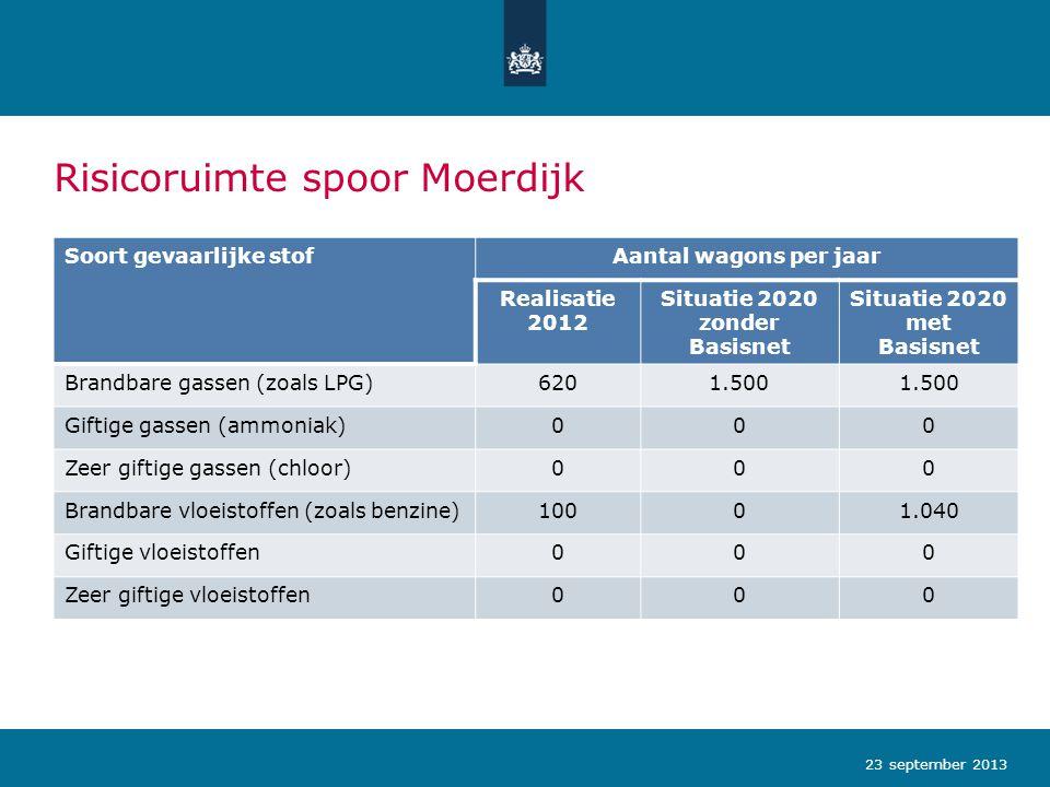 Risicoruimte spoor Moerdijk 23 september 2013 Soort gevaarlijke stofAantal wagons per jaar Realisatie 2012 Situatie 2020 zonder Basisnet Situatie 2020