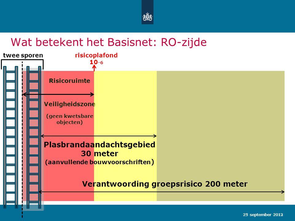 23 september 2013 Wat betekent het Basisnet: RO-zijde 25 september 2012 twee sporenrisicoplafond 10 -6 Risicoruimte Veiligheidszone (geen kwetsbare ob
