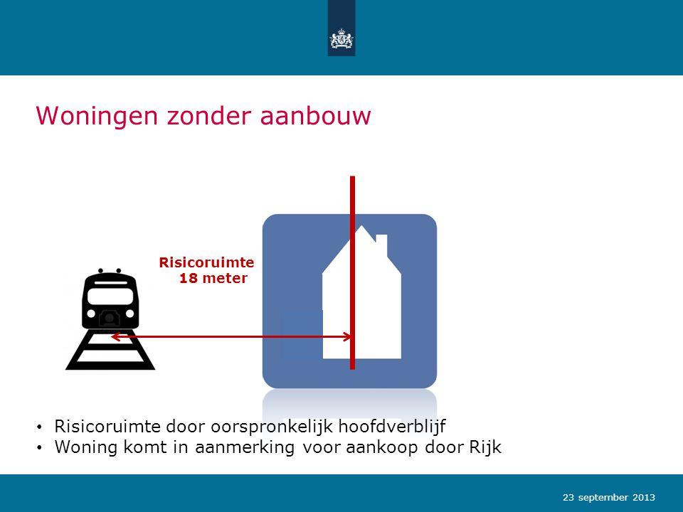 Woningen zonder aanbouw 23 september 2013 Risicoruimte 18 meter Risicoruimte door oorspronkelijk hoofdverblijf Woning komt in aanmerking voor aankoop