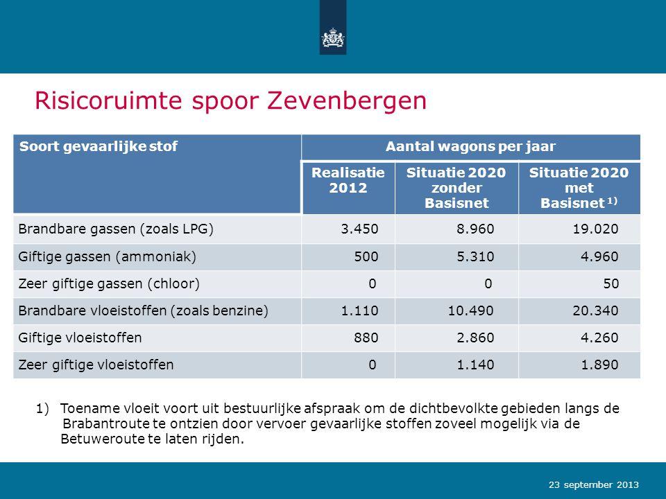 Risicoruimte spoor Zevenbergschen Hoek 23 september 2013 Soort gevaarlijke stofAantal wagons per jaar Realisatie 2012 Situatie 2020 zonder Basisnet Situatie 2020 met Basisnet Brandbare gassen (zoals LPG)1.7103.3101.000 Giftige gassen (ammoniak)7805.3102.300 Zeer giftige gassen (chloor)000 Brandbare vloeistoffen (zoals benzine)4.6807.3104.600 Giftige vloeistoffen2.0404.3503.750 Zeer giftige vloeistoffen3903000