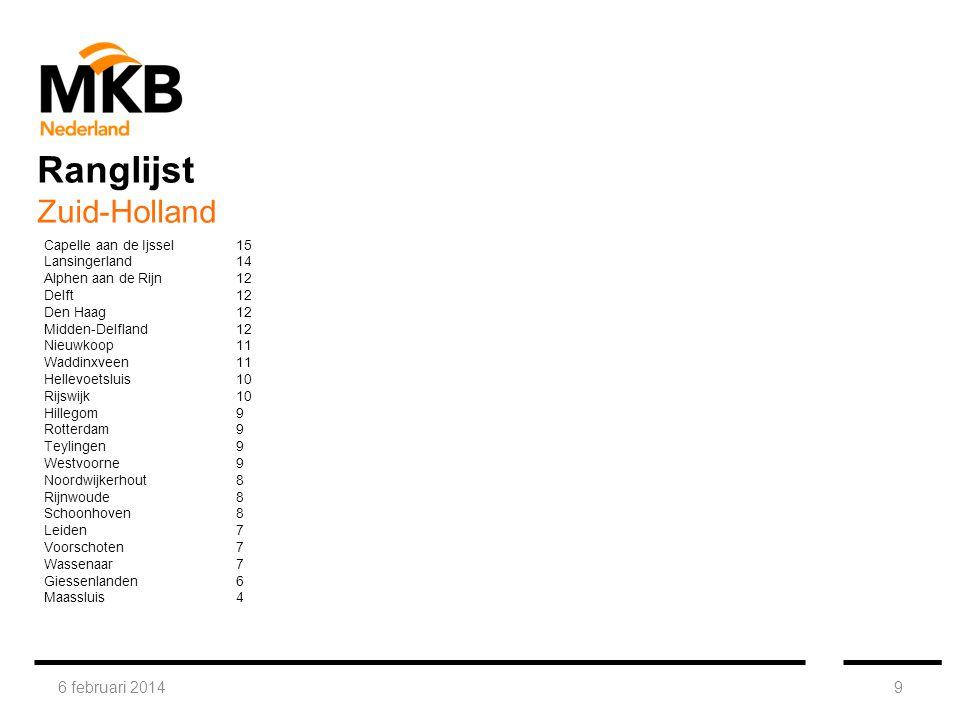 6 februari 20149 Capelle aan de Ijssel15 Lansingerland14 Alphen aan de Rijn12 Delft12 Den Haag12 Midden-Delfland12 Nieuwkoop11 Waddinxveen11 Hellevoetsluis10 Rijswijk10 Hillegom9 Rotterdam9 Teylingen9 Westvoorne9 Noordwijkerhout8 Rijnwoude8 Schoonhoven8 Leiden7 Voorschoten7 Wassenaar7 Giessenlanden6 Maassluis4 Ranglijst Zuid-Holland