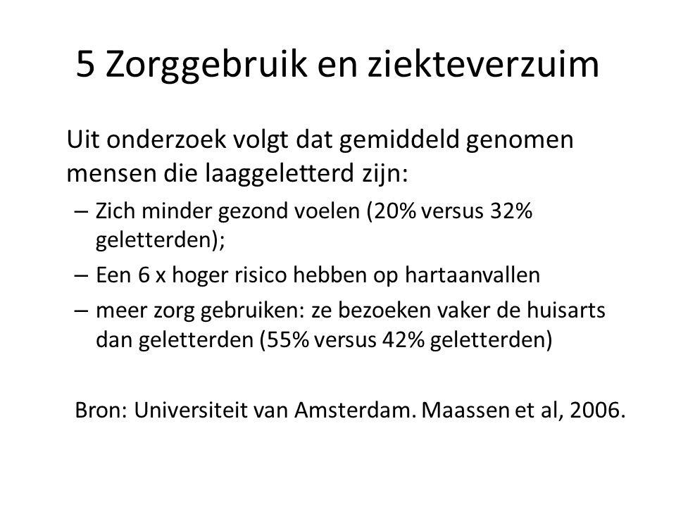 5 Zorggebruik en ziekteverzuim Uit onderzoek volgt dat gemiddeld genomen mensen die laaggeletterd zijn: – Zich minder gezond voelen (20% versus 32% geletterden); – Een 6 x hoger risico hebben op hartaanvallen – meer zorg gebruiken: ze bezoeken vaker de huisarts dan geletterden (55% versus 42% geletterden) Bron: Universiteit van Amsterdam.