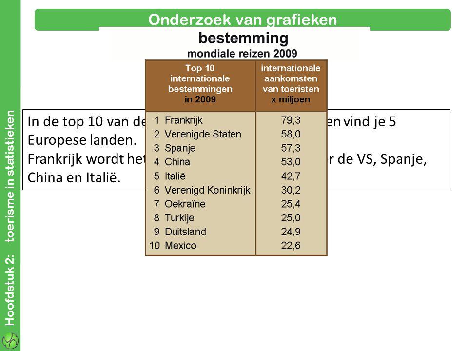 Hoofdstuk 2: toerisme in statistieken Onderzoek van grafieken In de top 10 van de internationale bestemmingen vind je 5 Europese landen.