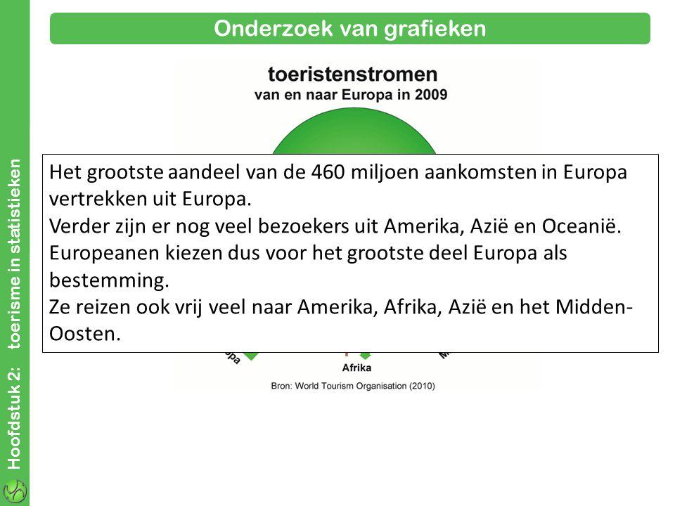 Hoofdstuk 2: toerisme in statistieken Onderzoek van grafieken Het grootste aandeel van de 460 miljoen aankomsten in Europa vertrekken uit Europa.