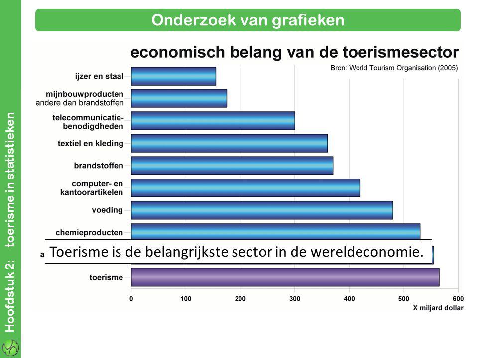Hoofdstuk 2: toerisme in statistieken Onderzoek van grafieken Toerisme is de belangrijkste sector in de wereldeconomie.