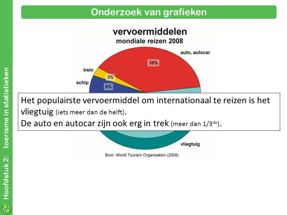 Hoofdstuk 2: toerisme in statistieken Onderzoek van grafieken Het populairste vervoermiddel om internationaal te reizen is het vliegtuig (iets meer dan de helft).