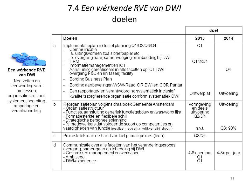 7.4 Een wérkende RVE van DWI doelen Een wérkende RVE van DWI Neerzetten en eenwording van: processen, organisatiestructuur, systemen, begroting, rappo