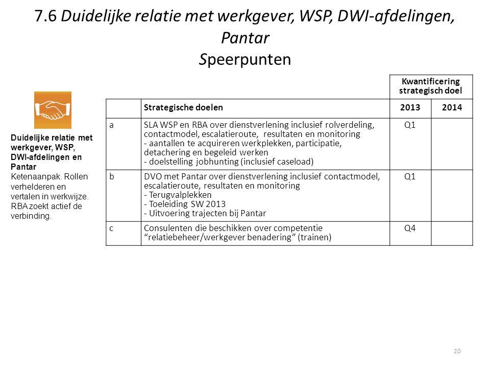 7.6 Duidelijke relatie met werkgever, WSP, DWI-afdelingen, Pantar Speerpunten Duidelijke relatie met werkgever, WSP, DWI-afdelingen en Pantar Ketenaan