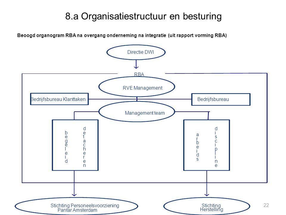 8.a Organisatiestructuur en besturing Beoogd organogram RBA na overgang onderneming na integratie (uit rapport vorming RBA) 22 RVE Management Directie