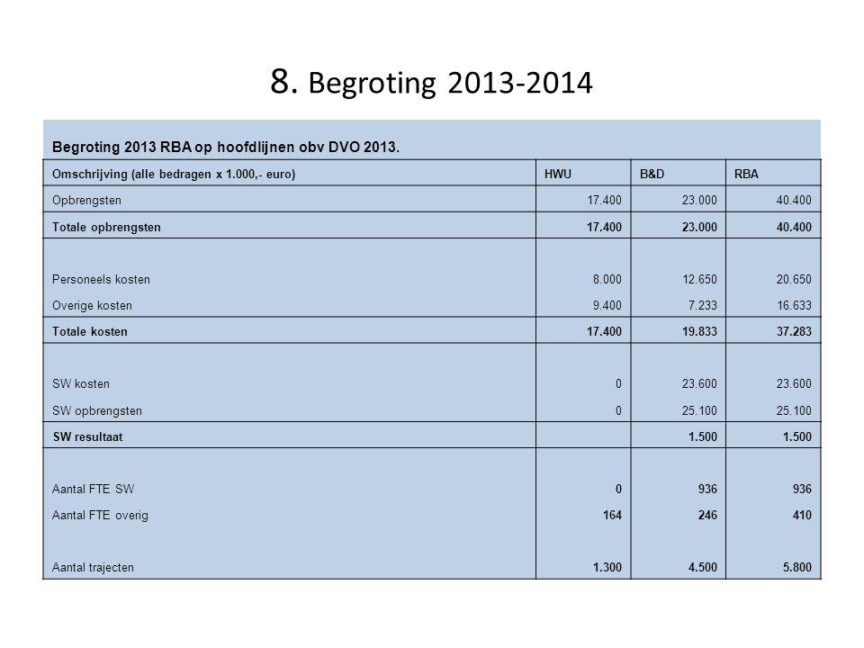 8. Begroting 2013-2014 Begroting 2013 RBA op hoofdlijnen obv DVO 2013. Omschrijving (alle bedragen x 1.000,- euro)HWUB&DRBA Opbrengsten17.40023.00040.