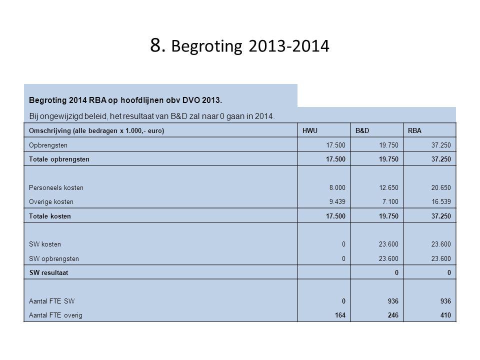 8. Begroting 2013-2014 Begroting 2014 RBA op hoofdlijnen obv DVO 2013. Bij ongewijzigd beleid, het resultaat van B&D zal naar 0 gaan in 2014. Omschrij