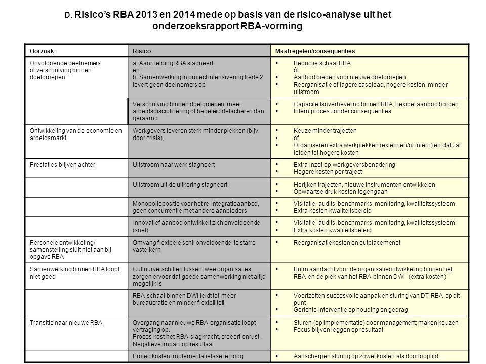 OorzaakRisicoMaatregelen/consequenties Onvoldoende deelnemers of verschuiving binnen doelgroepen a. Aanmelding RBA stagneert en b. Samenwerking in pro