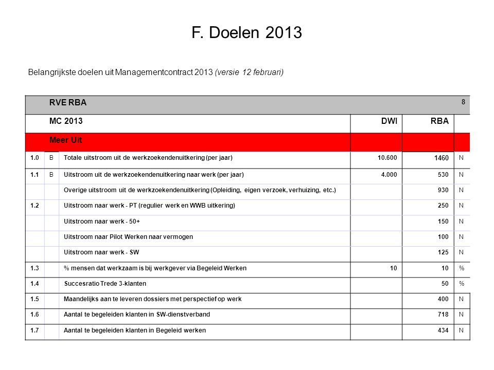 F. Doelen 2013 RVE RBA 8 MC 2013DWIRBA Meer Uit 1.0BTotale uitstroom uit de werkzoekendenuitkering (per jaar)10.600 1460 N 1.1BUitstroom uit de werkzo
