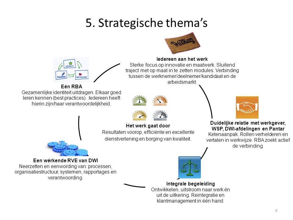 5. Strategische thema's 9 Een wérkende RVE van DWI Neerzetten en eenwording van: processen, organisatiestructuur, systemen, rapportages en verantwoord