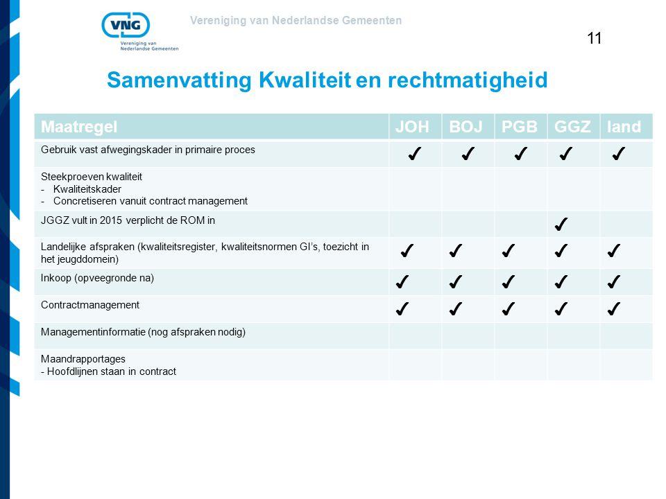 Vereniging van Nederlandse Gemeenten 11 Samenvatting Kwaliteit en rechtmatigheid MaatregelJOHBOJPGBGGZland Gebruik vast afwegingskader in primaire pro