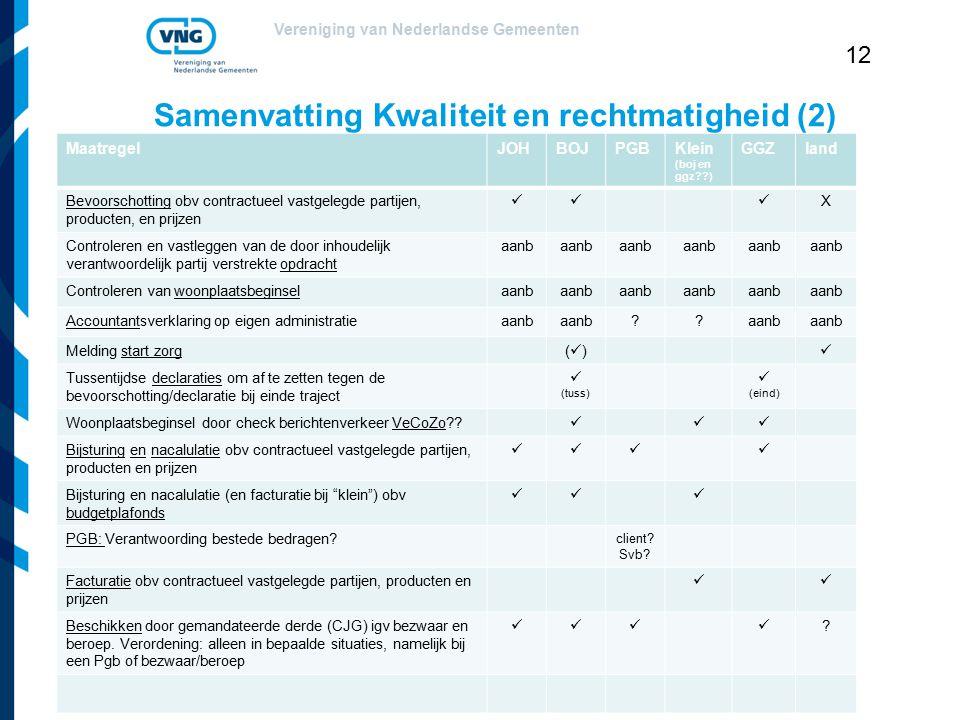 Vereniging van Nederlandse Gemeenten 12 Samenvatting Kwaliteit en rechtmatigheid (2) MaatregelJOHBOJPGBKlein (boj en ggz??) GGZland Bevoorschotting ob