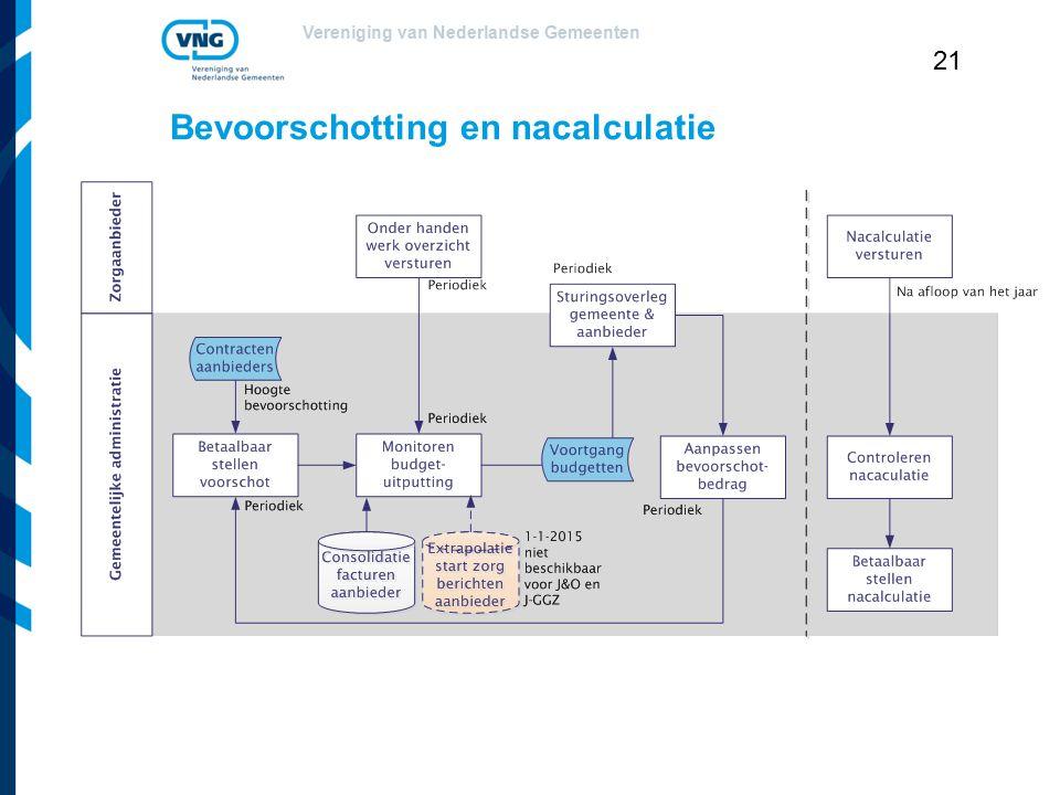 Vereniging van Nederlandse Gemeenten 21 Bevoorschotting en nacalculatie