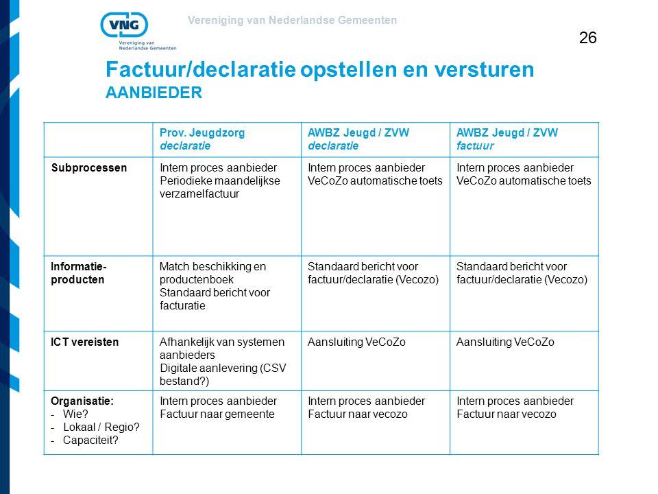 Vereniging van Nederlandse Gemeenten 26 Factuur/declaratie opstellen en versturen AANBIEDER Prov. Jeugdzorg declaratie AWBZ Jeugd / ZVW declaratie AWB