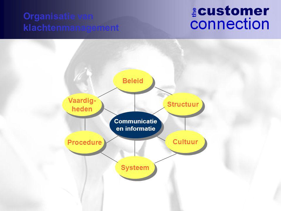 Vaardig- heden Vaardig- heden Structuur Procedure Cultuur Beleid Systeem Communicatie en informatie Communicatie en informatie Organisatie van klachtenmanagement