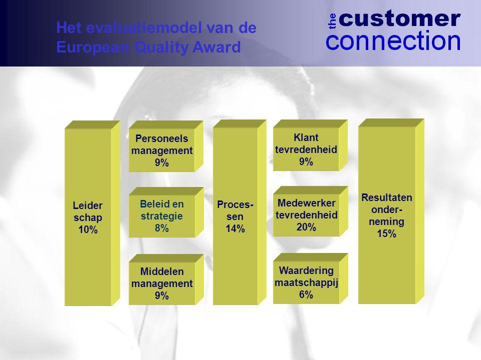Leider schap 10% Middelen management 9% Beleid en strategie 8% Personeels management 9% Proces- sen 14% Waardering maatschappij 6% Medewerker tevredenheid 20% Klant tevredenheid 9% Resultaten onder- neming 15% Het evaluatiemodel van de European Quality Award