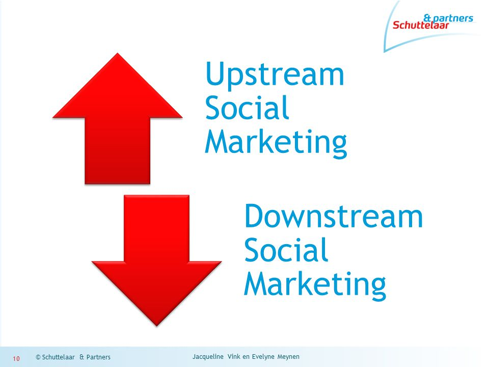 Jacqueline Vink en Evelyne Meynen © Schuttelaar & Partners 10 Upstream Social Marketing Downstream Social Marketing