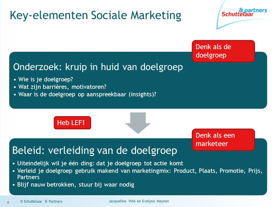 Jacqueline Vink en Evelyne Meynen © Schuttelaar & Partners 6 Key-elementen Sociale Marketing Onderzoek: kruip in huid van doelgroep Wie is je doelgroep.