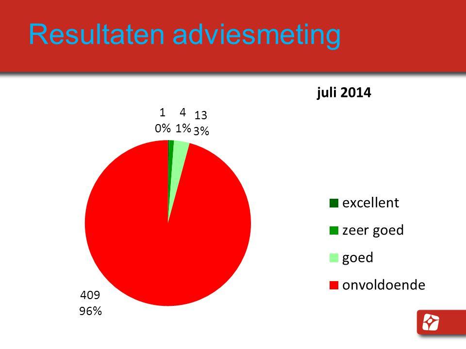 Resultaten adviesmeting