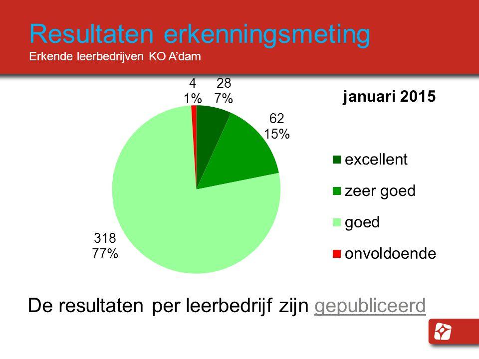 Resultaten erkenningsmeting Erkende leerbedrijven KO A'dam De resultaten per leerbedrijf zijn gepubliceerdgepubliceerd januari 2015