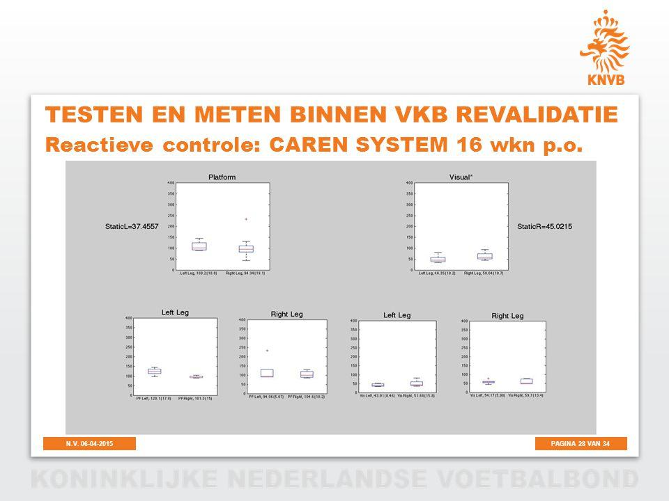 PAGINA 28 VAN 34N.V. 06-04-2015 TESTEN EN METEN BINNEN VKB REVALIDATIE Reactieve controle: CAREN SYSTEM 16 wkn p.o.