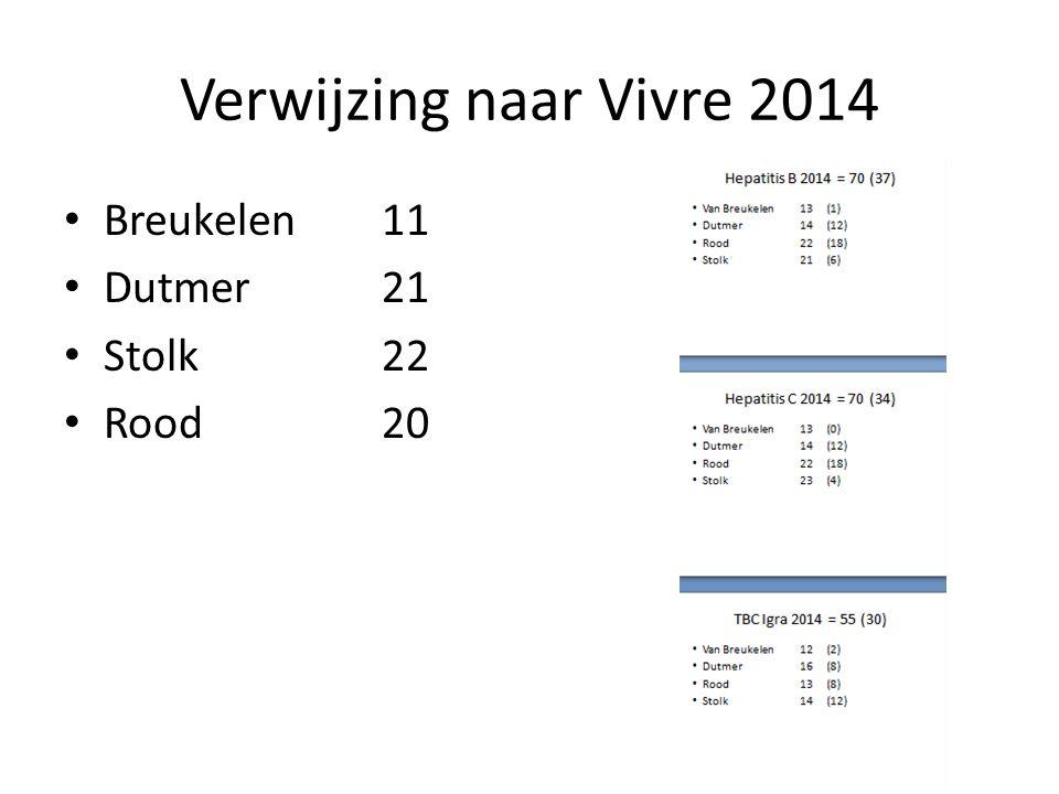 Verwijzing naar Vivre 2014 Breukelen11 Dutmer21 Stolk22 Rood20