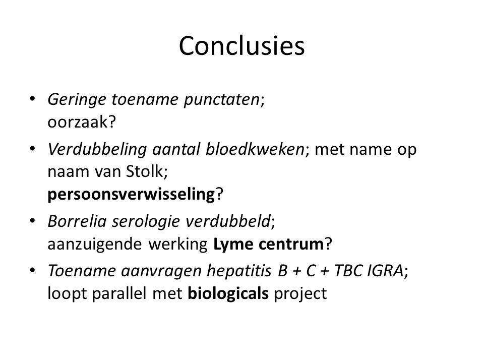 Conclusies Geringe toename punctaten; oorzaak? Verdubbeling aantal bloedkweken; met name op naam van Stolk; persoonsverwisseling? Borrelia serologie v