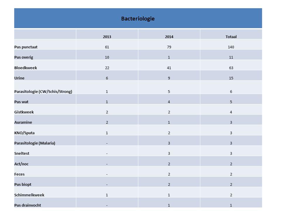 Bacteriologie 20132014Totaal Pus punctaat6179140 Pus overig10111 Bloedkweek224163 Urine6915 Parasitologie (CW/Schis/Strong)156 Pus wat145 Gistkweek224