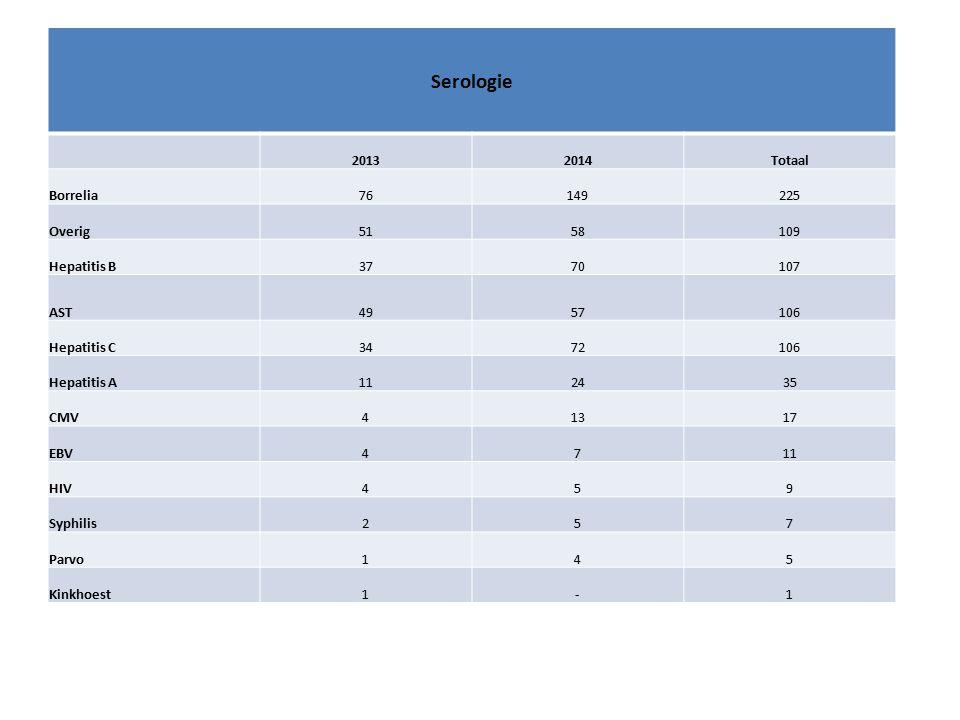 Conclusies Geringe toename punctaten; oorzaak.